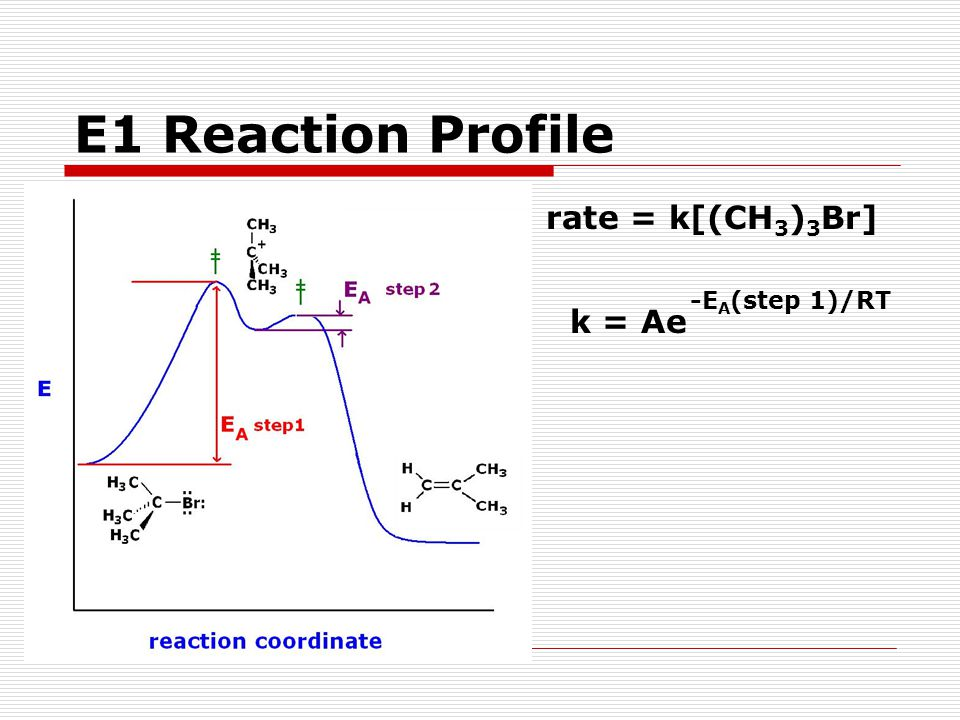 E1 Reaction Profile rate = k[(CH3)3Br] k = Ae -EA(step 1)/RT
